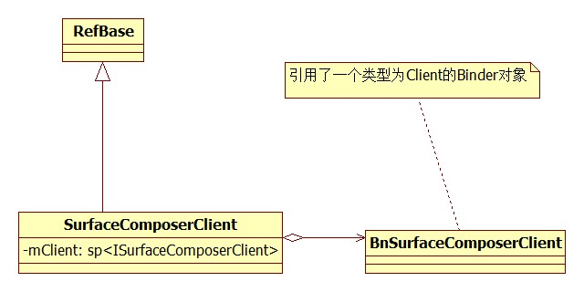 SurfaceComposerClient