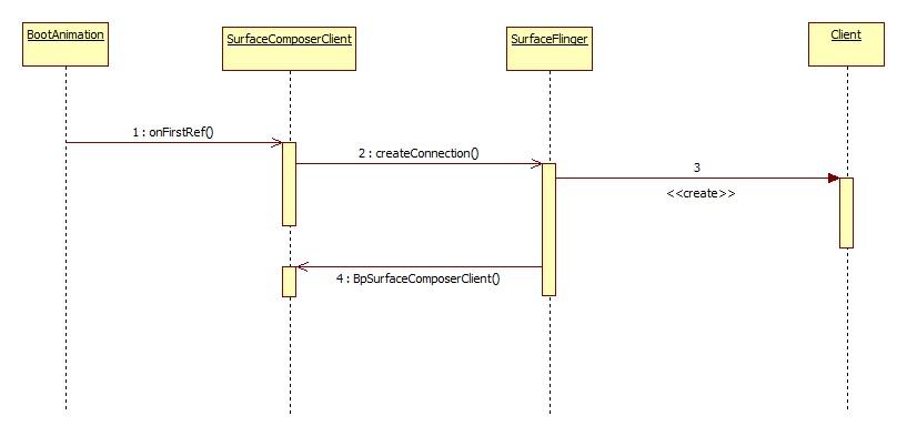 Android应用程序与SurfaceFlinger服务的连接过程