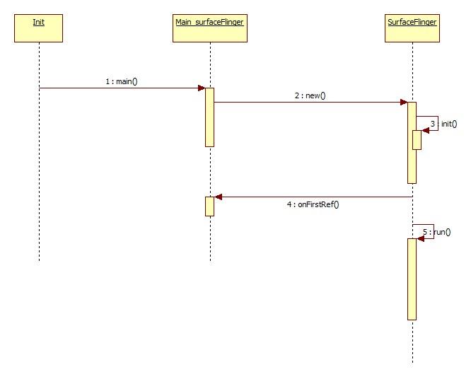 SurfaceFlinger服务的启动过程