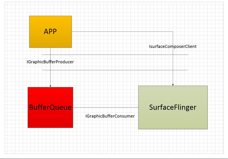 IGraphicBufferProducer