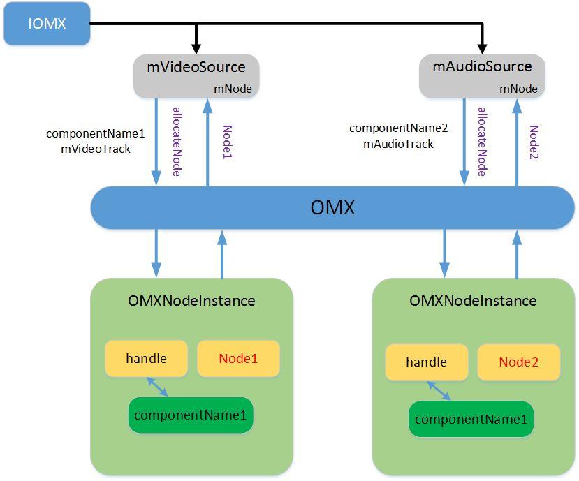 调用OMX流程