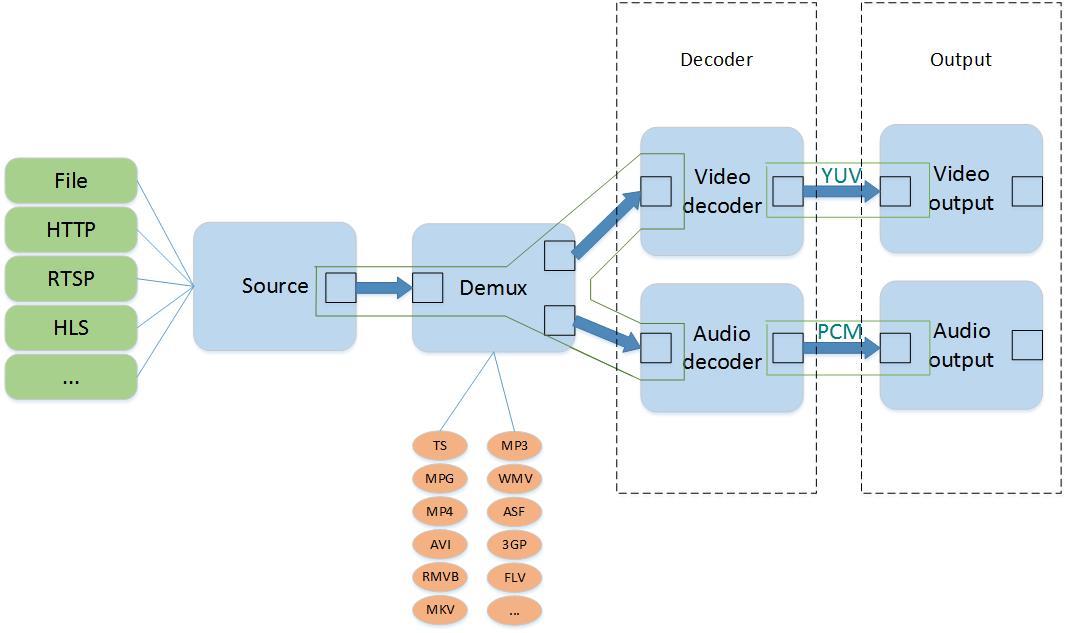 播放器模型