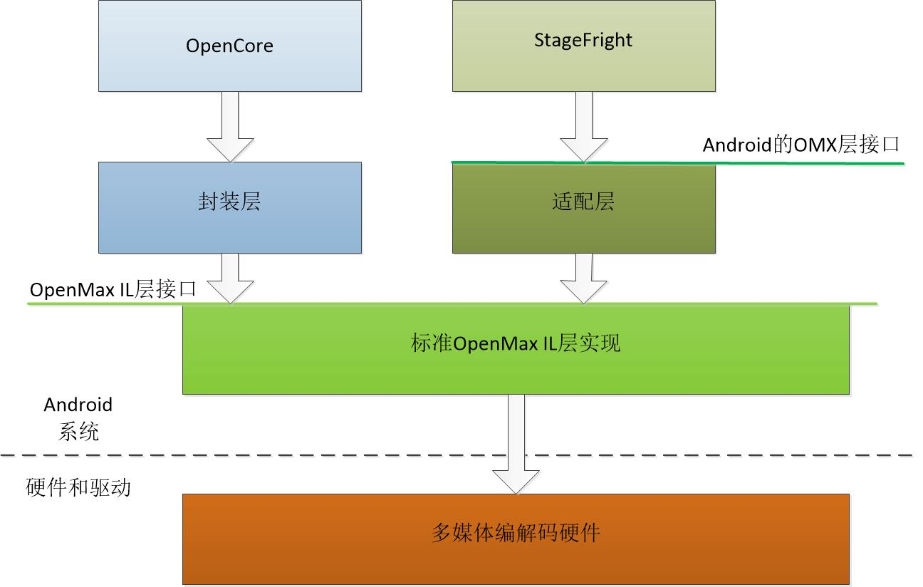openmax in android