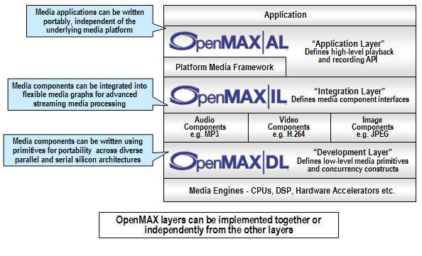 OpenMax系统分层
