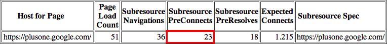 展示已经触发TCP预连接的主机