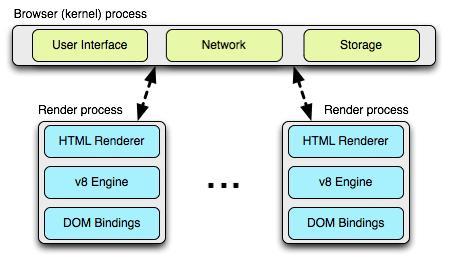 多进程架构